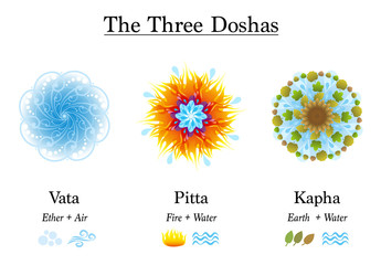Three Doshas, Vata, Pitta, Kapha - Ayurvedic symbols of body constitution types, designed with the elements ether, air, fire, water and earth. Isolated vector illustration on white background.