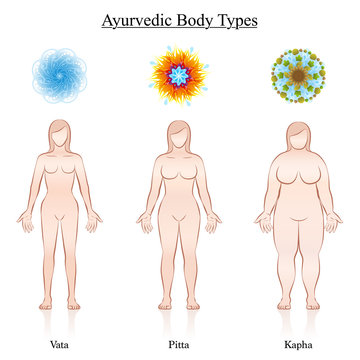 Ayurvedic dosha symbols - vata, pitta, kapha with the relevant depiction of three female body constitution types. Isolated vector illustration on white.