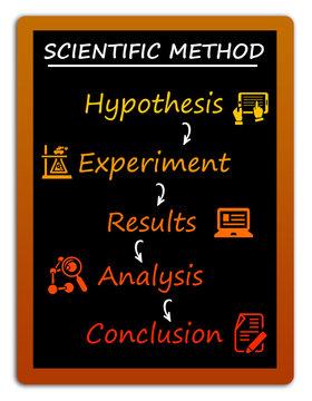Science method