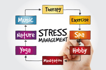 Stress Management mind map with marker, business concept background
