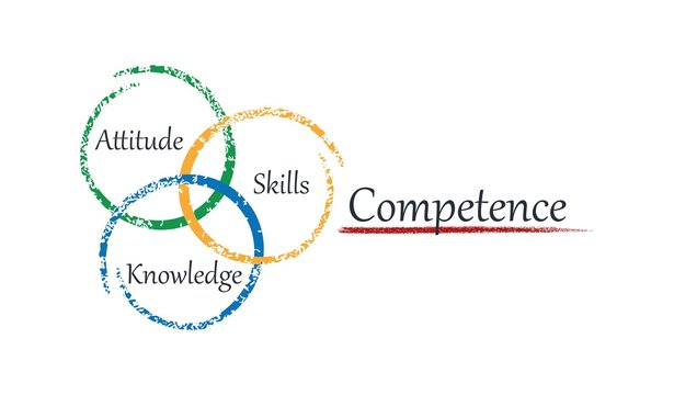 Components of professional competence. Attitude, skills, knowledge.