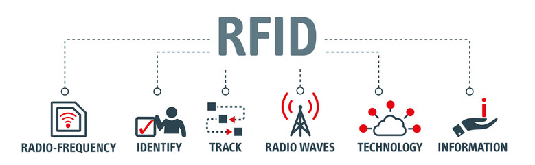 Banner RFID - Radio-frequency identification