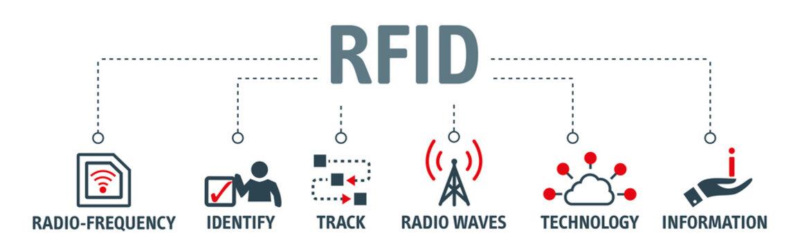 Banner RFID - Radio-frequency identification