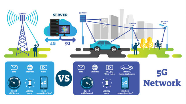 5G vector illustration. Fastest wireless internet compared with 4G network.