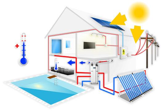 Heating pool, solar collectors & solar panel