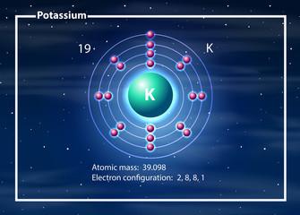 A potassium atom diagram
