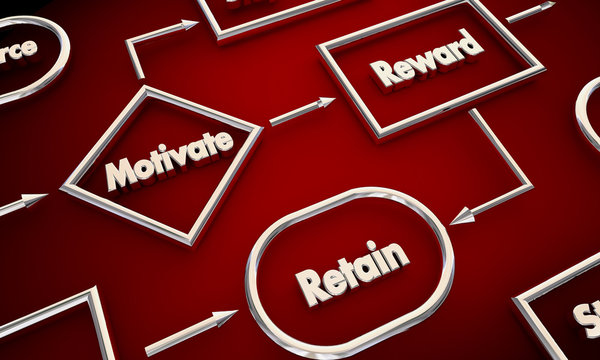 Motivate Reward Retain Process Map 3d Illustration