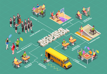 Inclusive Education Isometric Flowchart