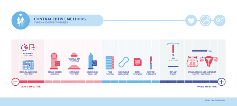 Contraceptive methods, types and efficacy