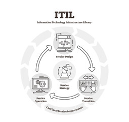 ITIL diagram vector illustration. Flat IT infrastructure library explanation scheme