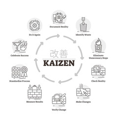 Kaizen vector illustration. Labeled explanation improvement method process.
