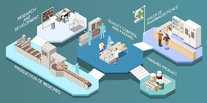 Pharmaceutical Production Isometric Multistore Composition