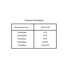 The structure of the atmosphere. Table sign. Text in Russian