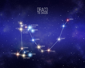 Draco the dragon constellation on a starry space background with the names of its main stars. Relative sizes and different color shades based on the spectral star type.