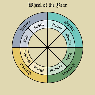 Wheel of the year. Wiccan calendar and holidays