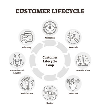 Customer lifecycle vector illustration. Outlined management analysis graph.