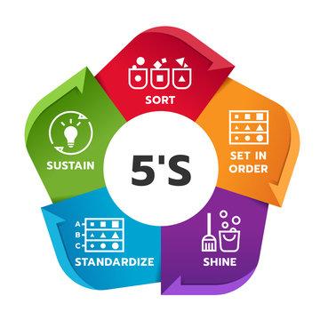 5S methodology management chart diagram with Sort. Set in order. Shine. Standardize and Sustain. Vector illustration.