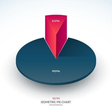 Infographic isometric pie chart template. Share of 10 and 90 percent. Vector illustration.