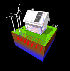 detached  house with geothermal source heat pump and wind turbines and solar panels
