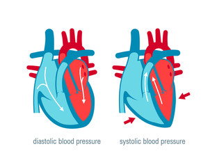 Blood pressure concept in flat style, vector