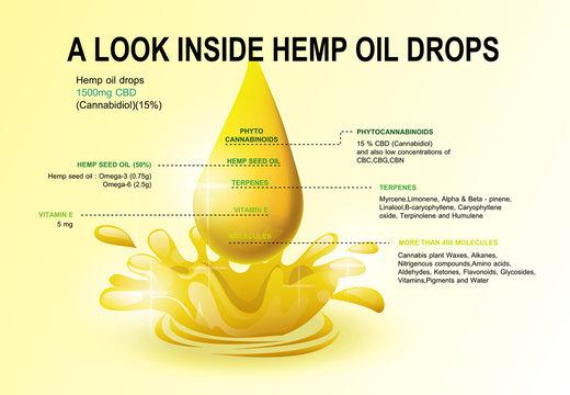 A look inside hemp oil drops.