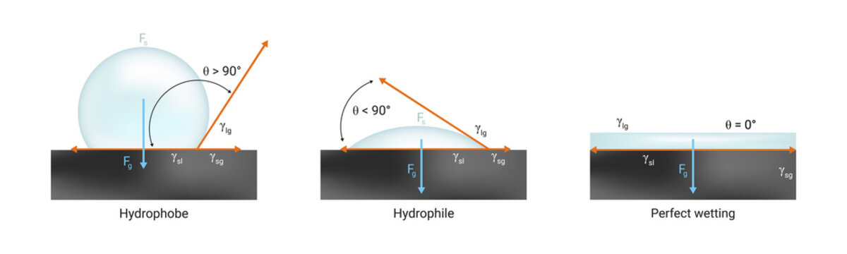 Vector physics scientific icon of surface tension. Hydrophilic, hydrophobic and perfect wetting the solid surface with liquid. Contact angle < 90° and > 90° and zero 0° isolated on white.