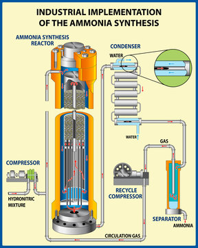 The process for the manufacture of ammonia. Ammonia synthesis. Vector illustration