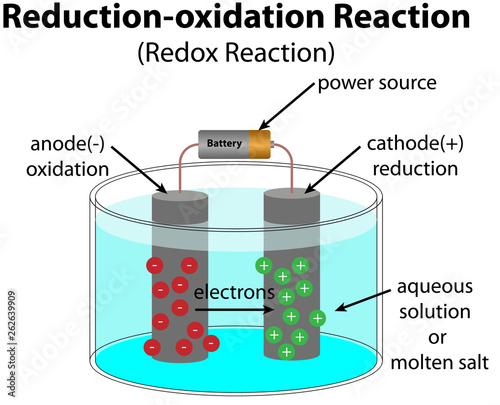reduction oxidation reaction diagram