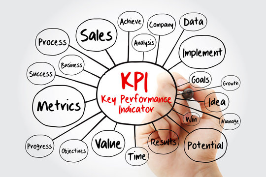 KPI - Key Performance Indicator mind map flowchart with marker, business concept for presentations and reports