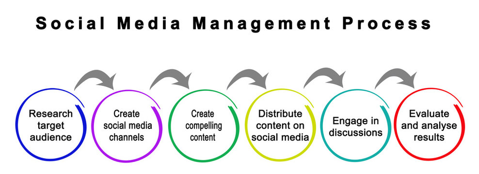 Social Media Management Process.