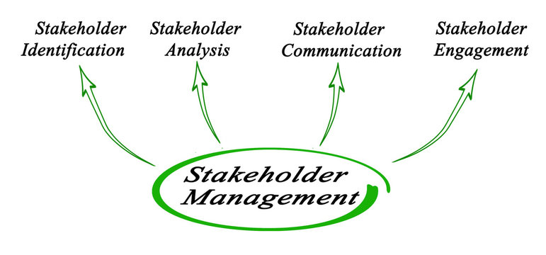 Components of Stakeholder Management
