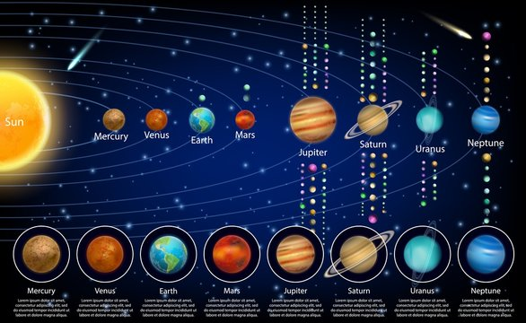 Solar system planets and their moons, vector educational poster