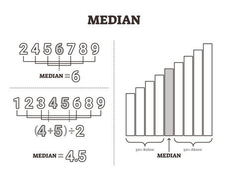 Median vector illustration. Labeled middle number value separation method.