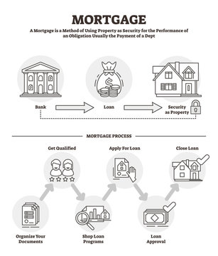 Mortgage vector illustration. Outlined labeled bank loan security process.
