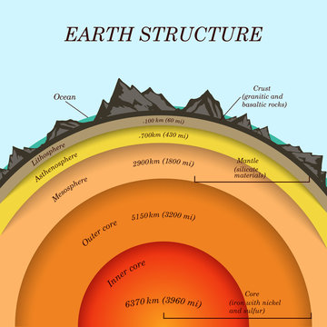 The structure of  earth in cross section, the layers of the core, mantle, asthenosphere, lithosphere, mesosphere. Template of page banner for education, vector illustration