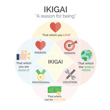 KIGAI Japanese Concept, Japanese Diagram Concept, A Reason for being self realization, meaning of life concept, minimalistic style Vector Illustration