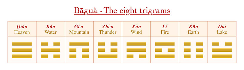 Trigrams with chinese names and their meanings - chart with eight golden symbols from Bagua of I Ching.