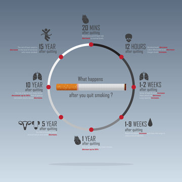 May 31st World No Tobacco Day infographic. No Smoking Day Awareness. Benefits of quitting smoking concept. Stop Smoking Campaign. Vector Illustration.