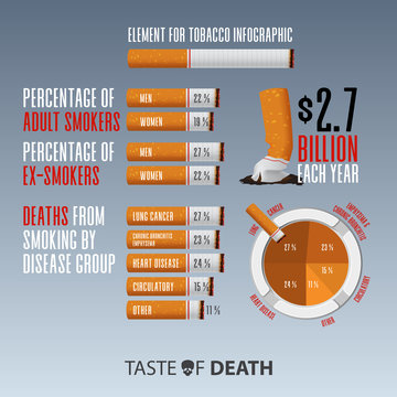 May 31st World No Tobacco Day infographic. Graphic resources or infographic elements for No Smoking Day Awareness. Crumple cigarette. Stop Smoking Campaign. Vector Illustration.