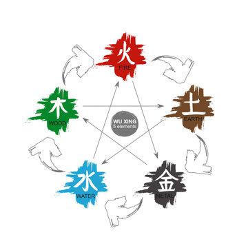 Wu xing 5 Elements Set. Vector colour isolated japanese nature symbols. Chinese calligraphy Feng Shui hieroglyph. China zodiac sign, astrology icon. Traditional graphic harmony energy mandala