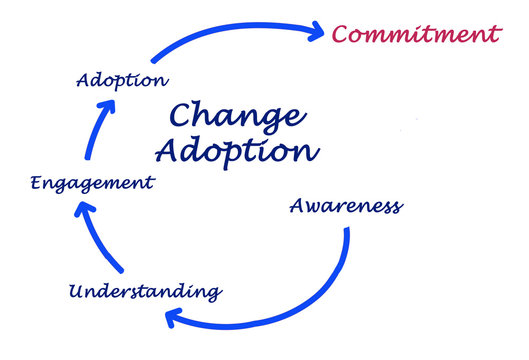 Five stages of Change Adoption