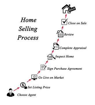 Components of Home Selling Process