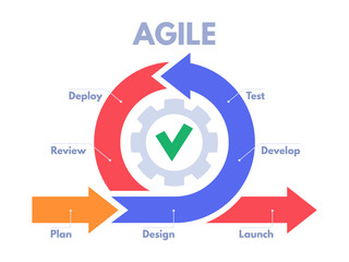 Agile development process infographic. Software developers sprints, product management and scrum sprint scheme vector illustration
