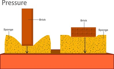 Pressure in solids. Foundation for earthquake. Different orientations it might have a different area in contact with the surface. Different solid pressure. Physics examples study. 2d draw vector.