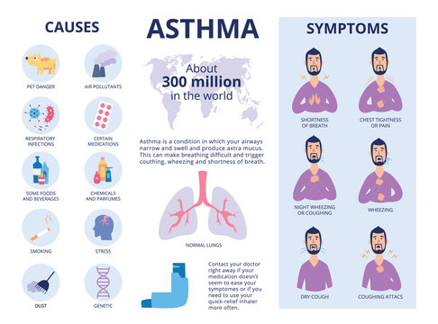 The symptoms and causes of asthma poster or banner flat vector illustration.