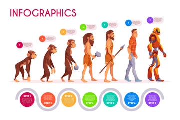 Human evolution infographics. Monkey transforming to robot steps, time line. Male character evolve from ape to modern man and futuristic cyborg transformer. Darwin theory. Cartoon vector illustration