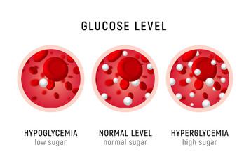 Glucose blood level sugar test. Diabetes insulin hypoglycemia or hyperglycemia diagram icon