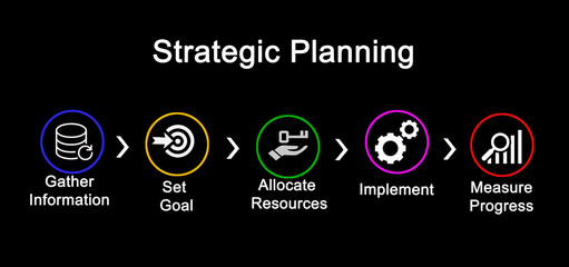 Five Steps in Strategic Planning