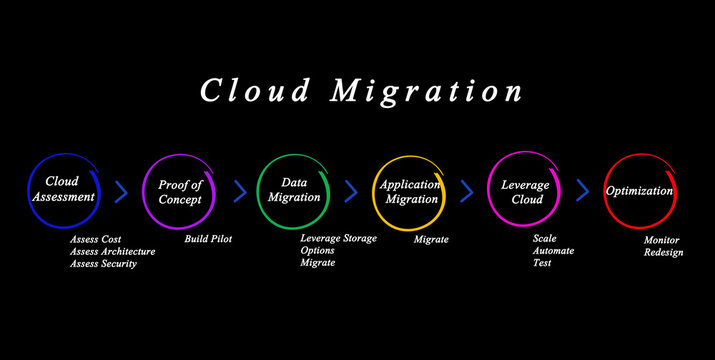 Six Steps of Cloud Migration