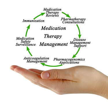 Components of Medication Therapy Management.